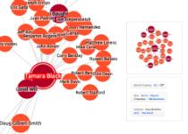 Sociales medidas de análisis de red: Cercanía