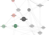 Red social de medidas de análisis: Distancia