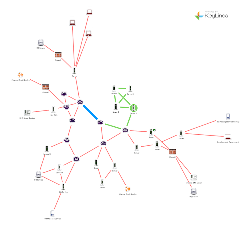 Part of a real IT network visualized using KeyLines. The various nodes represent the different components, with connections shown as links. Different types of connection are indicated by link color. Status warnings can be added as nodes or annotation bubbles.