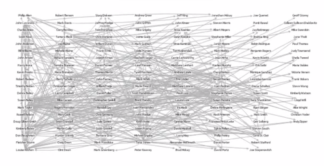 Networks help us see how entities in data are connected to one another, adding a new dimension to our understanding. Here we've added the links