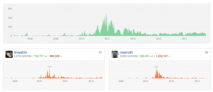 GitHub data visualization - repo activity