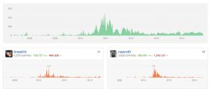 GitHub data visualization - repo activity