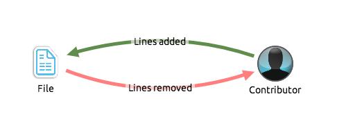 GitHub graph data model