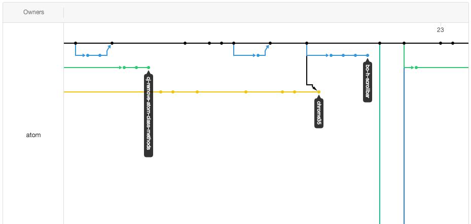 Github data visualization - repo netowork graph