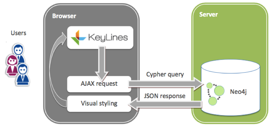 The Neo4j / KeyLines visualization architecture