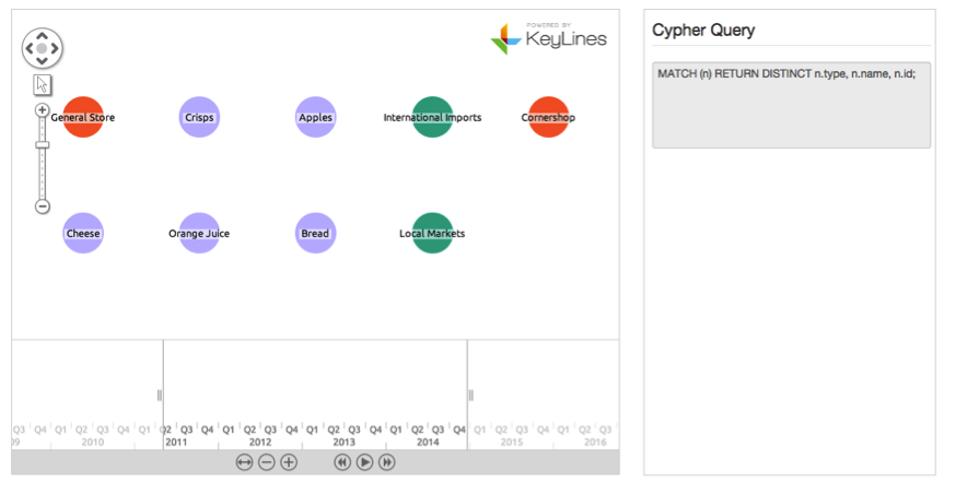 Our KeyLines chart showing graph data from a Neo4j database