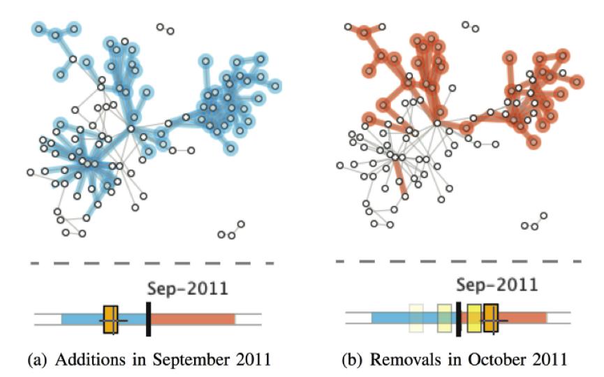 Dynamic network visualization