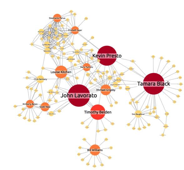 enron network visualization 11