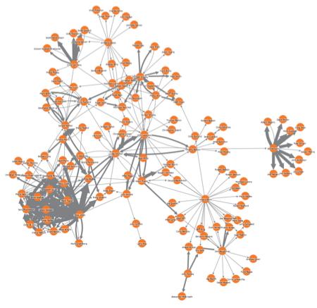 enron network visualization 2