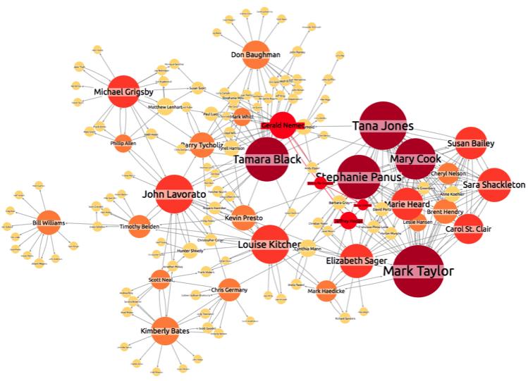 enron network visualization 6