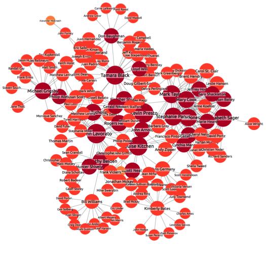 enron network visualization 8