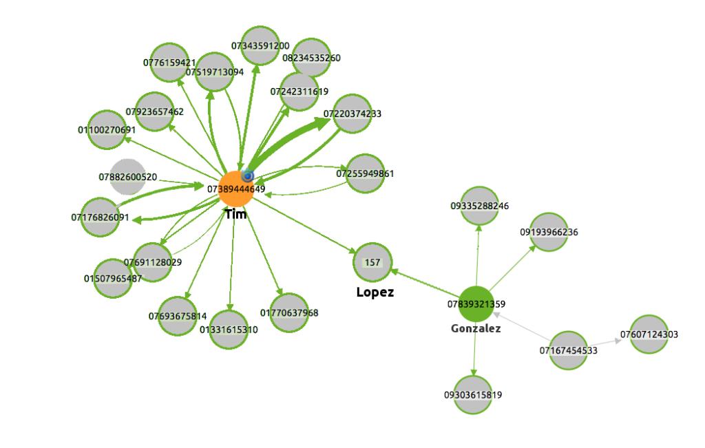 Customer Relationship Management Crm As A Graph Cambridge
