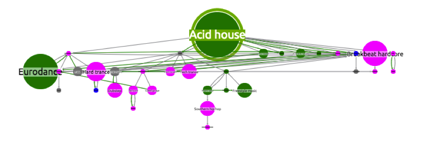 The descendents of acid house