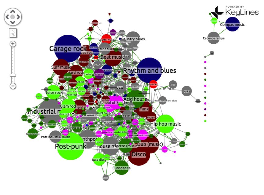 A chaotic graph of the connections between every music genre
