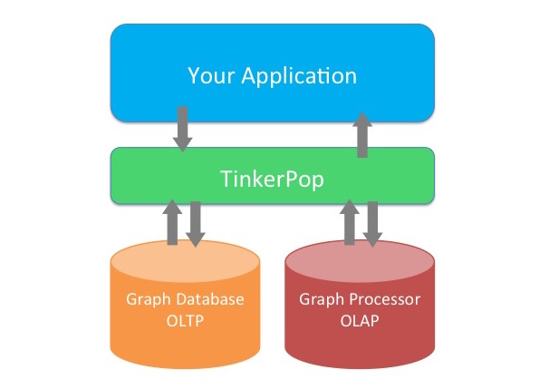 Visualizing graphs with tinkerpop3 a migration guide cambridge tinkerpop architecture diagram malvernweather Image collections