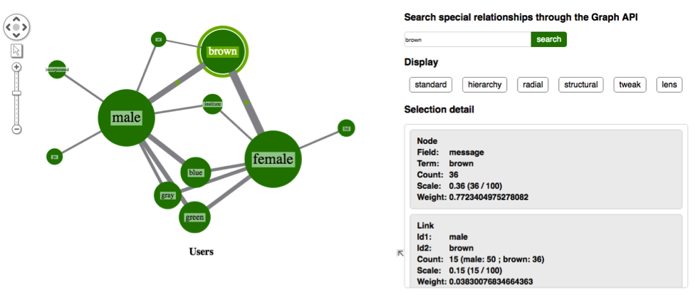 Visualizing the Elasticsearch Graph API with KeyLines