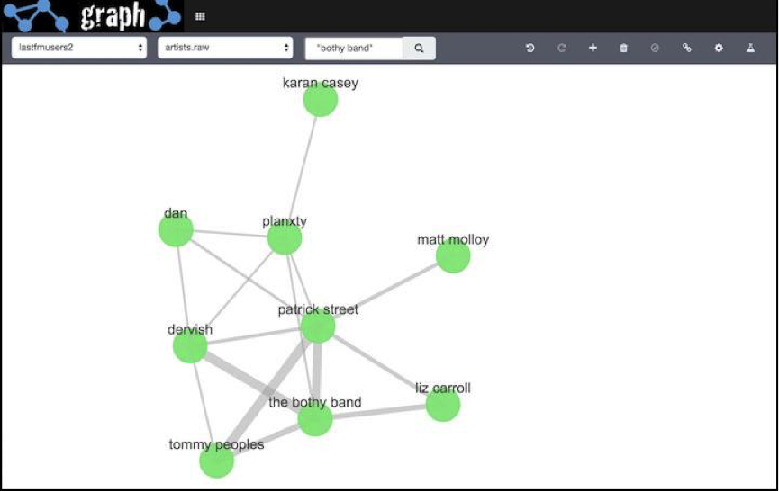 Elasticsearch kibana graph screenshot