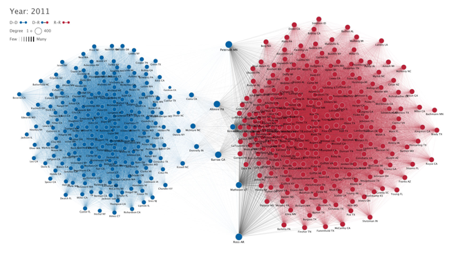 Voting patterns in the House of Representatives