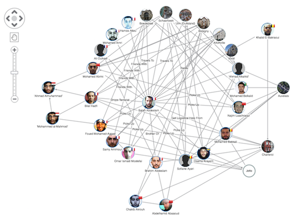 The radial graph layout really highlights the network around Salah Abdeslam