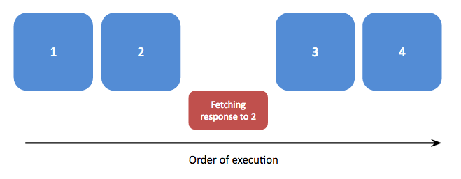 Synchronous code executes functions one after another, waiting for one to complete before starting the next