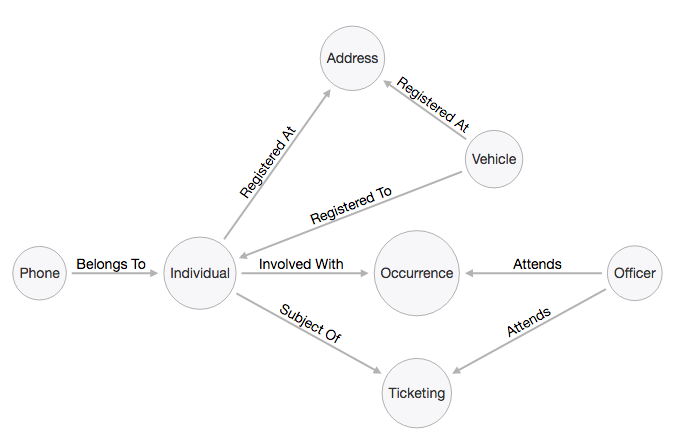 A possible data model for an incident-driven approach to crime analysis
