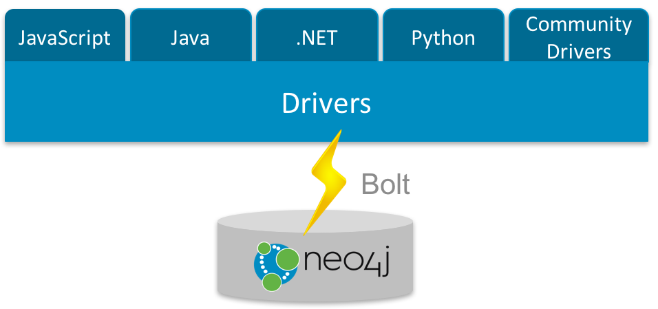 the Neo4j Bolt Protocol