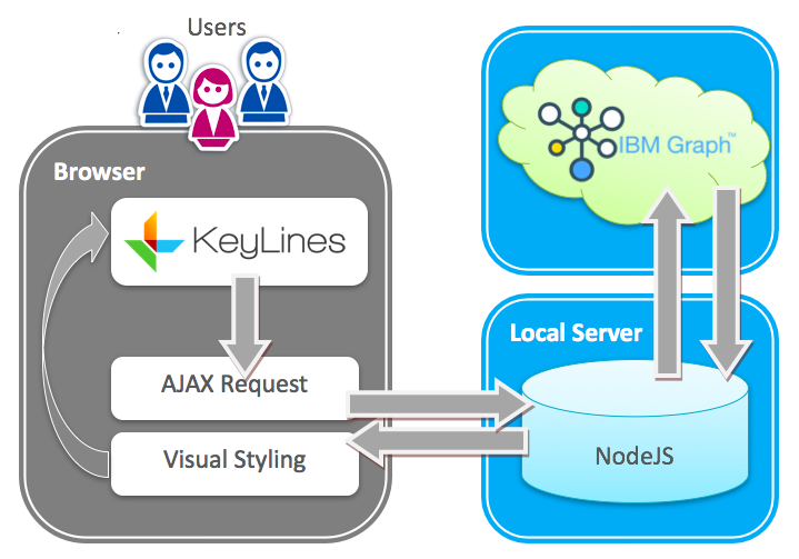 KeyLines - IBM Graph visualization architecture