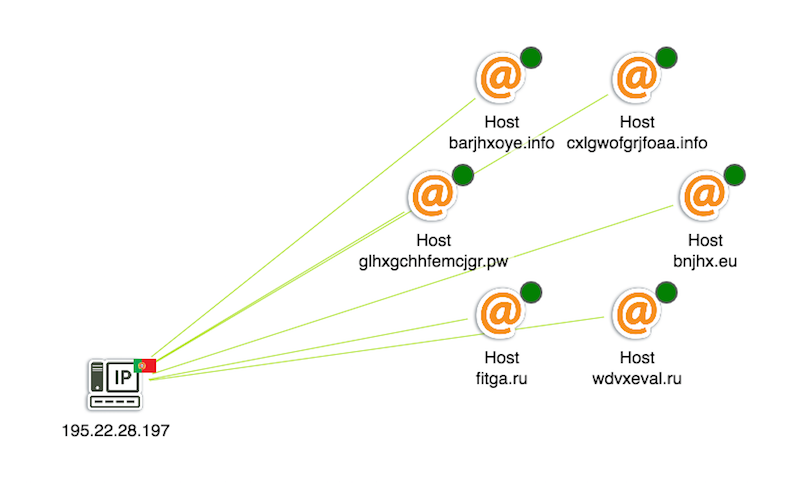 A Portuguese host running six rogue servers - all still online (indicated by the green glyphs)