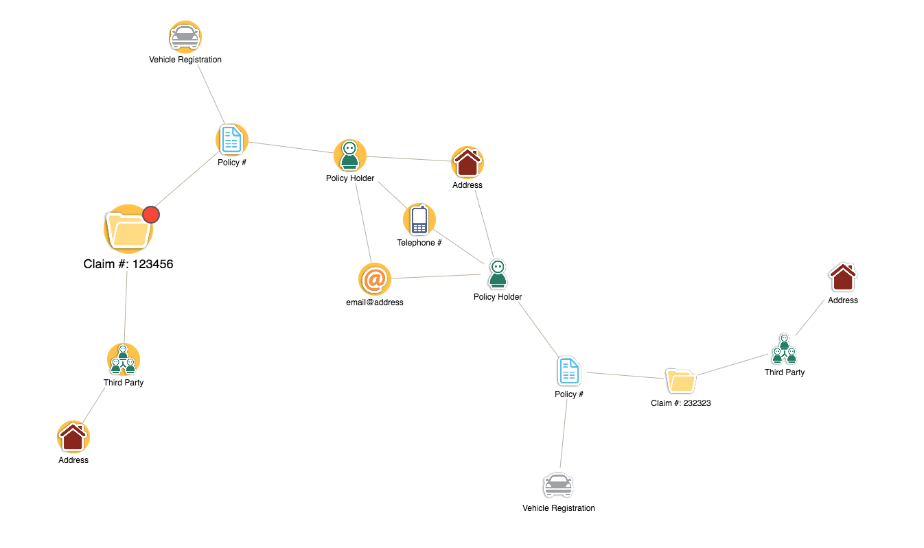 An insurance claim, visualized as a network in KeyLines