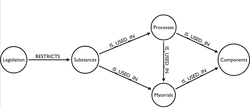 Our supply chain graph data model