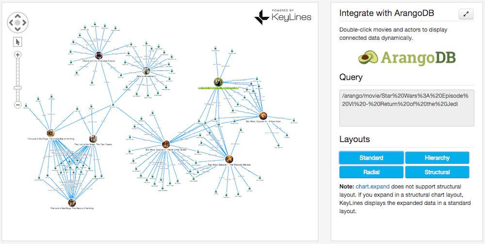 The ArangoDB integration demo on the KeyLine SDK website