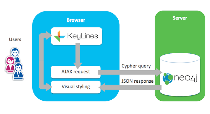 visualizing Neo4j graph data with KeyLines