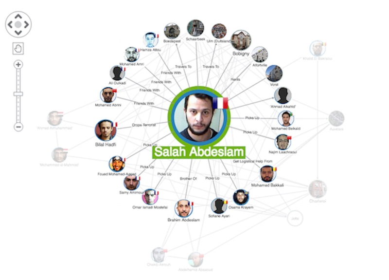 A visualization of some of the individuals involved in the 2015 Paris terrorist attacks