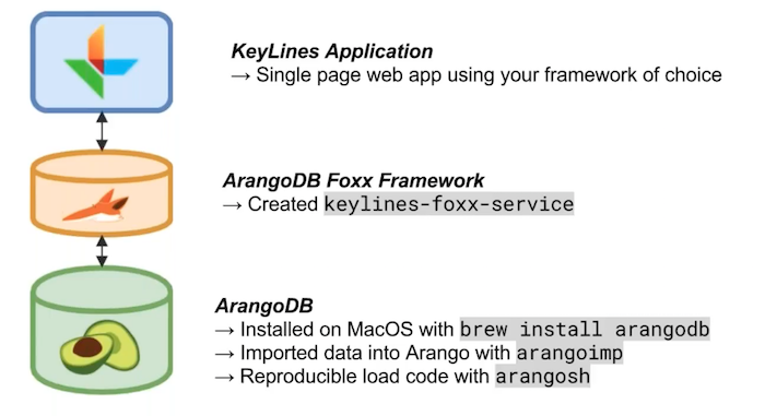 The architecture of my KeyLines / ArangoDB network exploration tool
