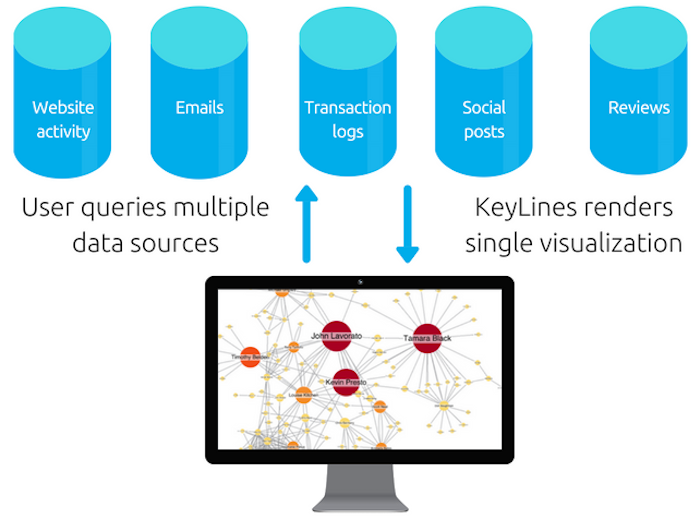 Achieve a single consolidated view of all your data with KeyLines