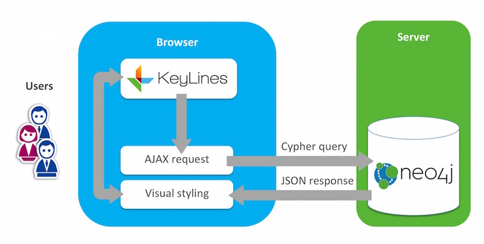 The standard KeyLines / Neo4j visualization architecture