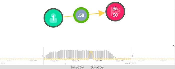 Explore data dynamically with the time bar
