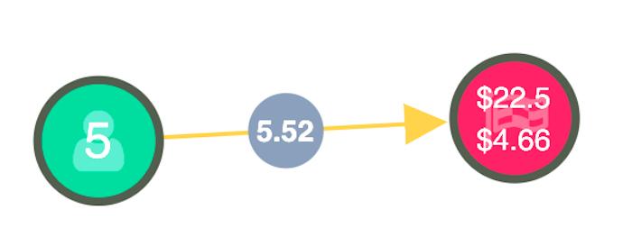 Node-link model: cab journey