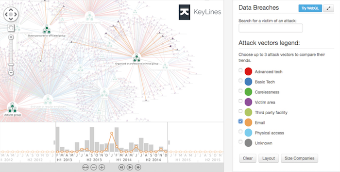 A KeyLines chart showing relationships between data breach attackers and their attack vectors.