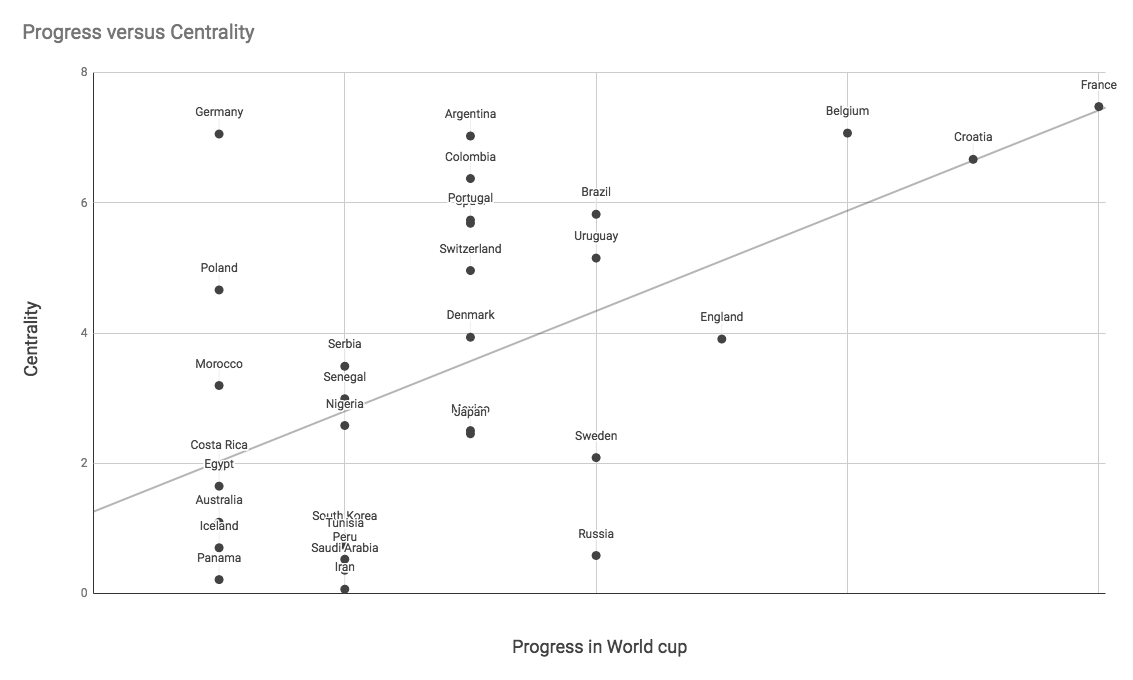 A chart plotting the progress of teams through the FIFA World Cup 2018 against their centrality score