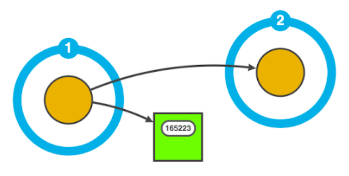 Set the radius property to display glyphs on nodes exactly where you want them