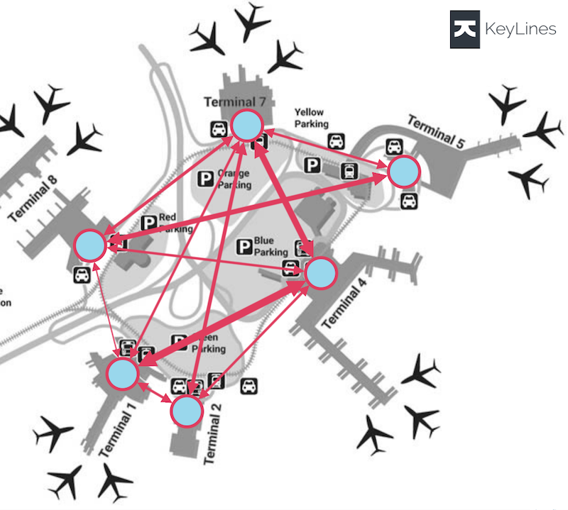 Using the new CRS options in KeyLines 5 to overlay data. This airport diagram from www.airportshuttles.com shows the volume of flight connections involving a transfer between terminals