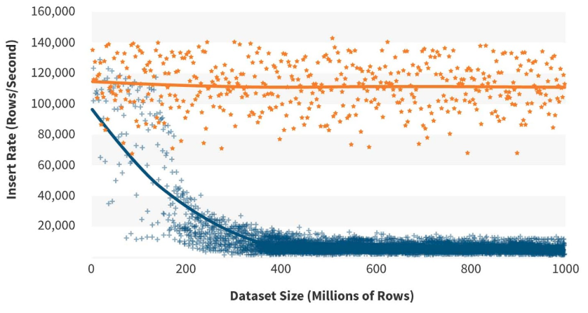 The TSDB (orange) scales better than a standard object-relational database (blue) (image from Timescale.com)