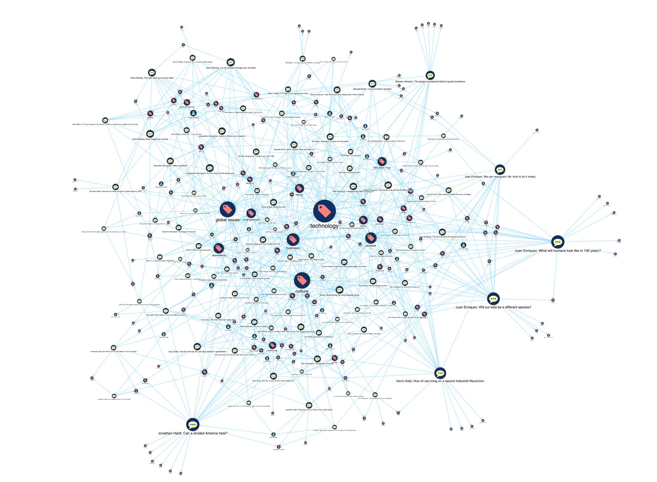 Individual nodes sized by PageRank reveal popular keywords