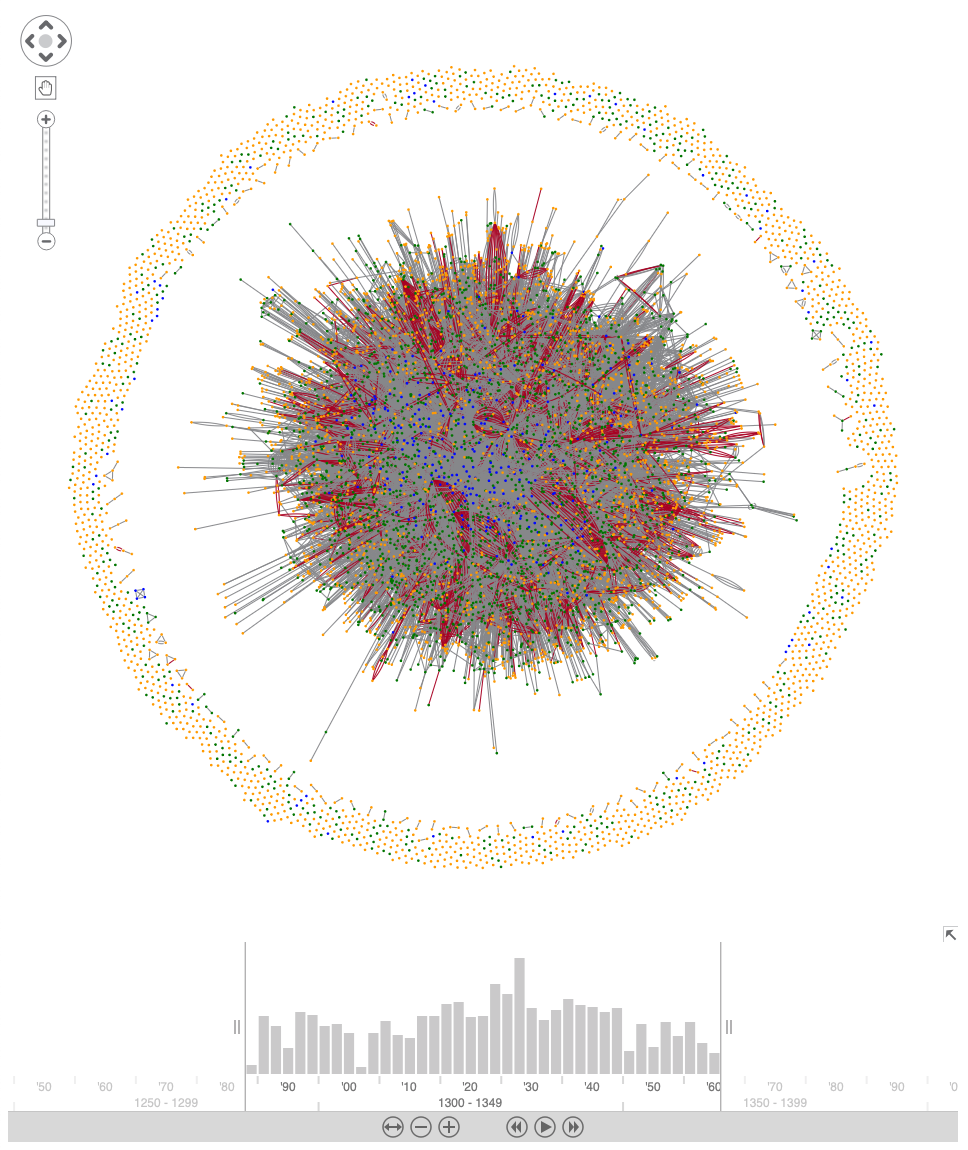 An organic layout of the peasant network containing 7,000 nodes