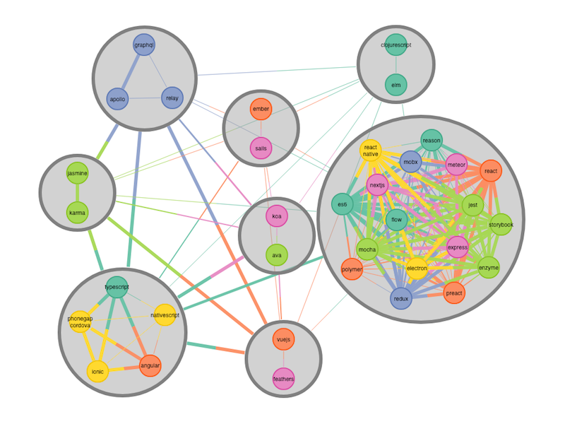 Common JavaScript technology usage patterns