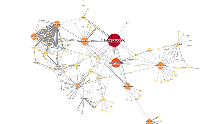 Social Network Analysis - Cambridge Intelligence