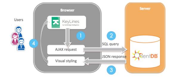 The KeyLines - OrientDB visualization architecture