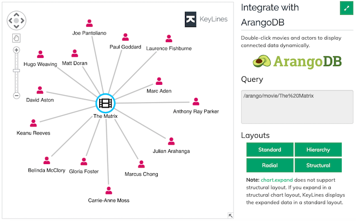 An example of a graph visualization application, powered by KeyLines & ArangoDB