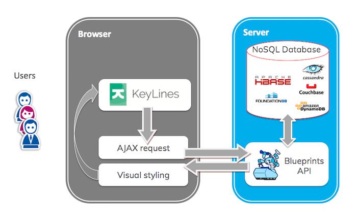 How to visualize a NoSQL Key value database, including Apache HBASE, FoundationDB, Amazon DynamoDB, Couchbase and Cassandra